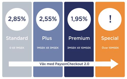 Pristrappa PaysonCheckout 2.0